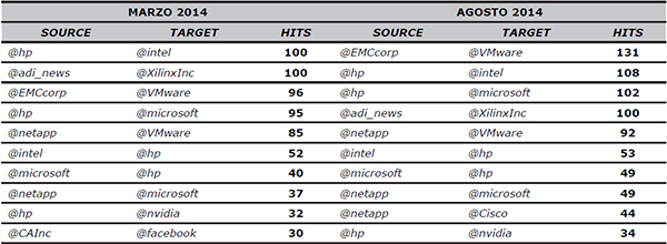 Intensidad en las relaciones entre compañías tecnológicas en Twitter (marzo y agosto 2014)