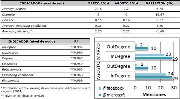 Evolución y correlación de los indicadores de la Red (marzo y agosto, 2014)