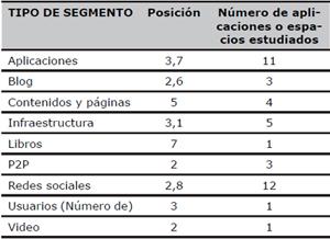 Posición de la lengua española en Internet. Valores por tipo de segmento