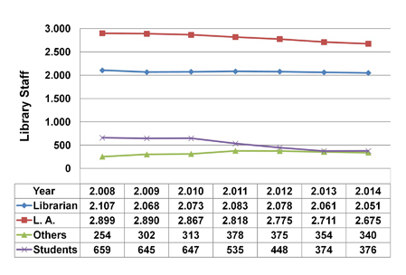 Evolution of staffing in Spanish public university libraries