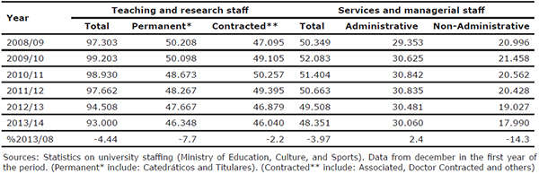 Evolution of staffing in on-site Spanish public universities