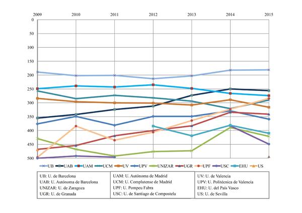 Evolución de las universidades españolas entre las 500 primeras en ARWU 2009-2015