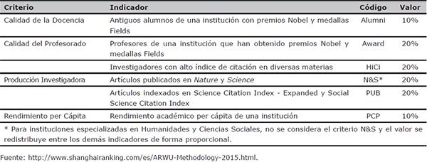 Criterios, indicadores y ponderación en el ARWU