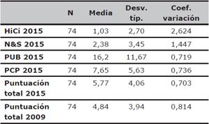 Estadísticas descriptivas de los criterios del ranking ARWU (año 2015) y puntuación total (años 2009 y 2015) de las universidades españolas