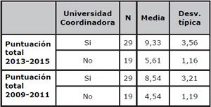 Comparación de la puntación global media de las universidades españolas en ARWU, según sean o no coordinadoras de proyectos CEI