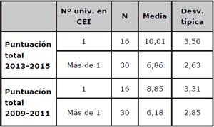 Comparación de la puntación global media de las universidades españolas en ARWU, según proyectos CEI con una o varias universidades