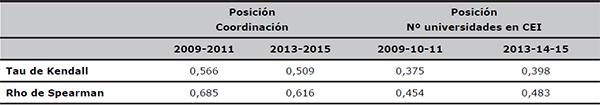Correlación entre la posición de las universidades españolas en ARWU y ser o no coordinadora de proyecto CEI o pertenecer a un CEI con una o más universidades