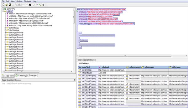 Estructura xml de la ontología en ISAD-G (Ledesma, 2013)