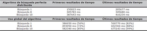 Efectividad de la búsqueda federada en los datasets de Europeana, DLBP y Library of Congress