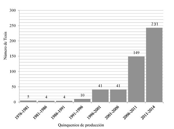 """Evolución por quinquenios académicos del nº de tesis que han utilizado para su indexación el descriptor """"Sector de la educación"""" en España (1976/2014)"""