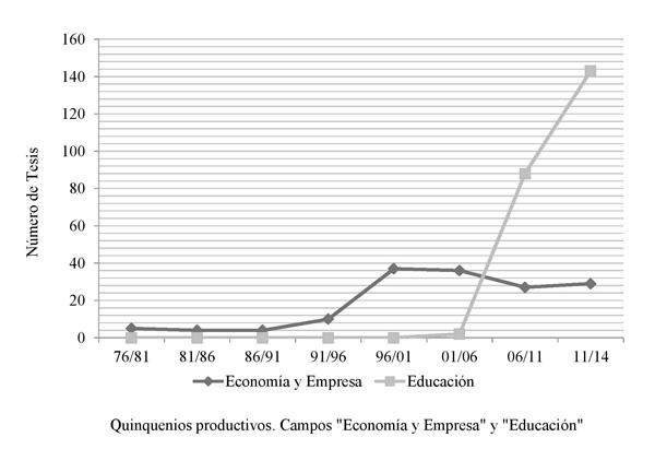 """Evolución del nº de trabajos indexados bajo el descriptor """"Sector de la educación"""" en Ciencias Económicas y Ciencias de la Educación en España (1976/2014)"""