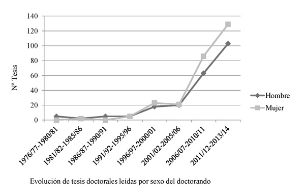 Evolución de la producción de tesis doctorales por sexo