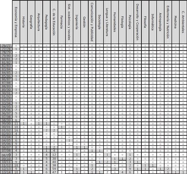 """Nº de tesis doctorales indexadas bajo el descriptor """"Sector de la educación"""" en España (1976/2014) en relación con el año de lectura y el campo de conocimiento"""