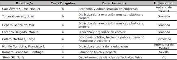 """Profesorado con más de tres direcciones de tesis indexadas en """"Sector de la educación"""" durante el período 1976/2014"""