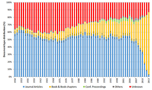 Document types of the highly cited documents in Google Scholar, broken down by years (1950-2013)