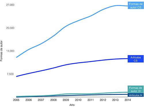 Autores y artículos latinoamericanos en CSyH, 2005-2014
