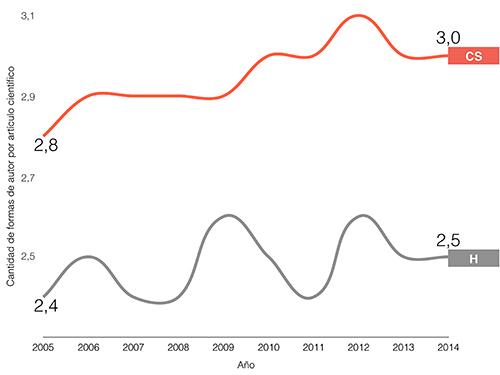 Cantidad promedio de formas de autor por artículo en CSyH, 2005-2014