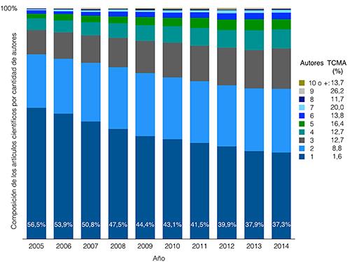 Artículos por número de autores en Ciencias Sociales, 2005-2014