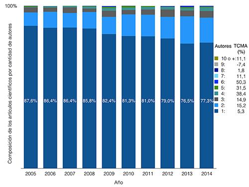 Artículos por número de autores en Humanidades, 2005-2014