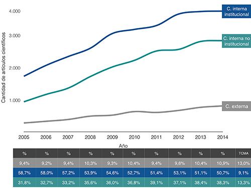 Coautorías según participación de latinoamericanos en Ciencias Sociales, 2005-2014