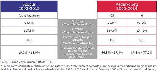Redalyc (2005-2014) y Scopus (2003-2013)*
