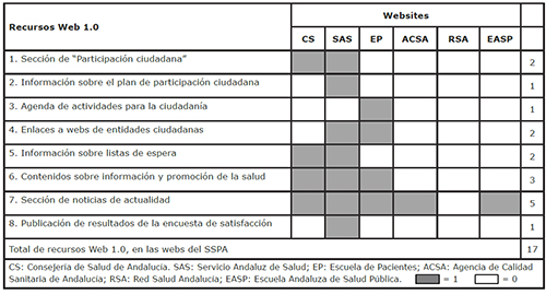 Parámetro 1: Recursos Web 1.0, en las webs del Sistema Sanitario Público Andaluz, para favorecer la información, educación y promoción de la salud de la ciudadanía