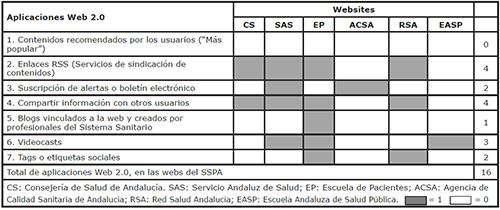 Parámetro 2: Aplicaciones Web 2.0 en las webs del Sistema Sanitario Público Andaluz, para favorecer la información, educación y promoción de la salud de la ciudadanía