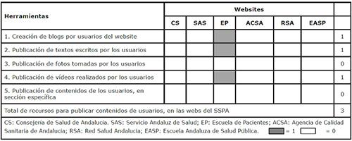 Parámetro 4: Publicación de contenidos creados por los usuarios, en las webs del Sistema Sanitario Público Andaluz