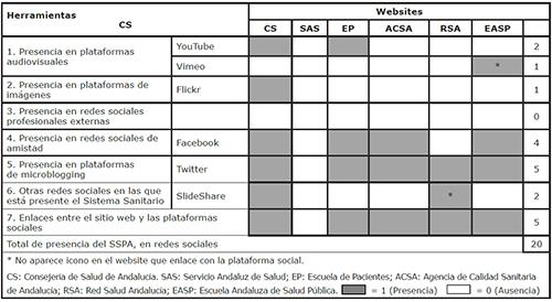 Parámetro 5: Presencia del Sistema Sanitario Público Andaluz en redes sociales