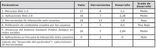 Desarrollo de los parámetros de participación ciudadana virtual, en las webs del Sistema Sanitario Público Andaluz (SSPA)