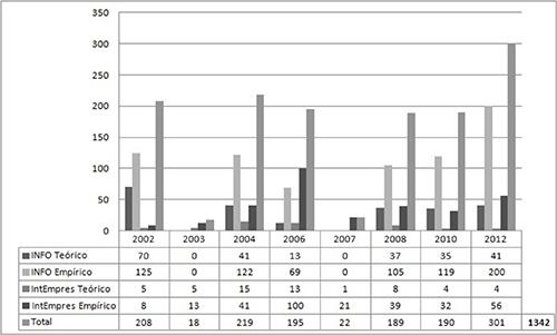 Contribuciones según tipo de estudio por congreso y año