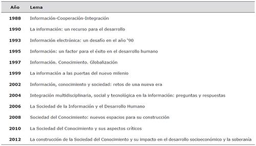 Ediciones del Congreso INFO
