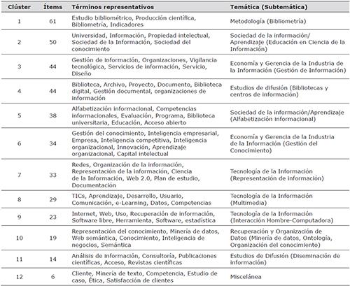 Temáticas y subtemáticas principales abordadas en los eventos INFO e IntEmpres