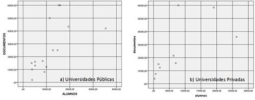 Gráficos de correlaciones
