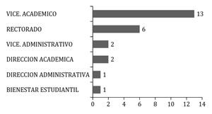 Dependencia orgánica del sistema bibliotecario