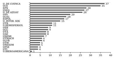 Cantidad de suscripciones a bases de datos por las bibliotecas académicas