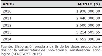 Inversión del gobierno en Bases de Datos de Información Científica
