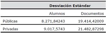 Dispersión de los datos relativos a número de alumnos y número de documentos