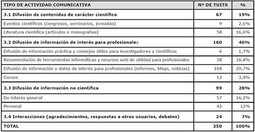Clasificación de los tipos de actividades comunicativas