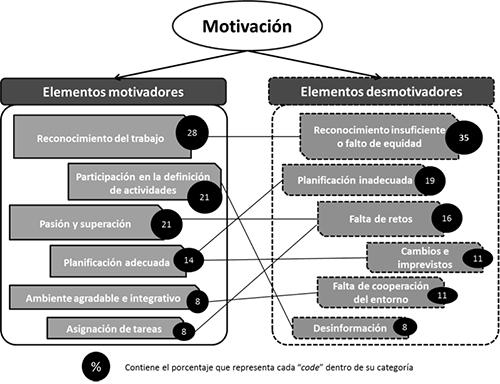 El Modelo De Gestión Del Conocimiento Motivacional