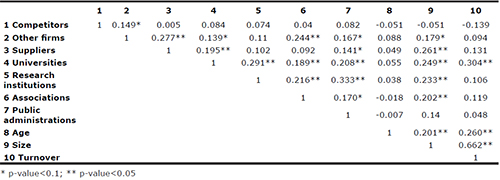Non parametric correlation matrix