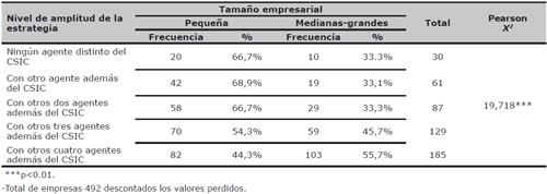 Distribución de la amplitud de la estrategia de las empresas según el tamaño empresarial