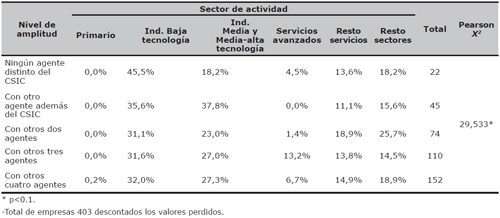 Distribución de la amplitud de la estrategia de las empresas según el sector de actividad