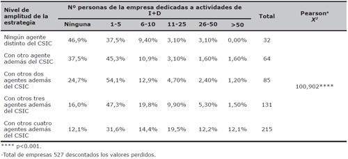 Distribución de la amplitud de la estrategia de las empresas según el personal de la empresa dedicado a actividades de I+D