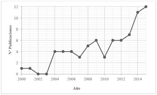 Evolución de la producción científica de Derechos Humanos y Trabajo Social durante el período 2000-2015