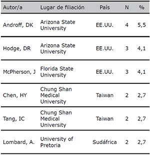 Distribución de la producción científica sobre Derechos Humanos y Trabajo Social por autor y país de filiación