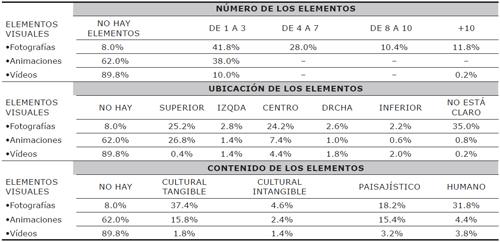 Porcentajes de los elementos visuales (fotografías, animaciones y vídeos) en función de su número, ubicación y contenido