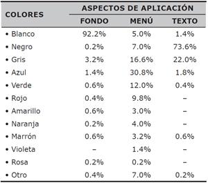 Porcentajes que ostenta cada color en función de los aspectos de aplicación