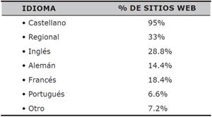 Porcentaje de portales web que incluyen sus contenidos, o parte, en los siguientes idiomas