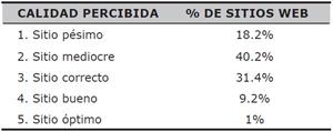 Porcentaje de sitios web en función del nivel de «calidad percibida»